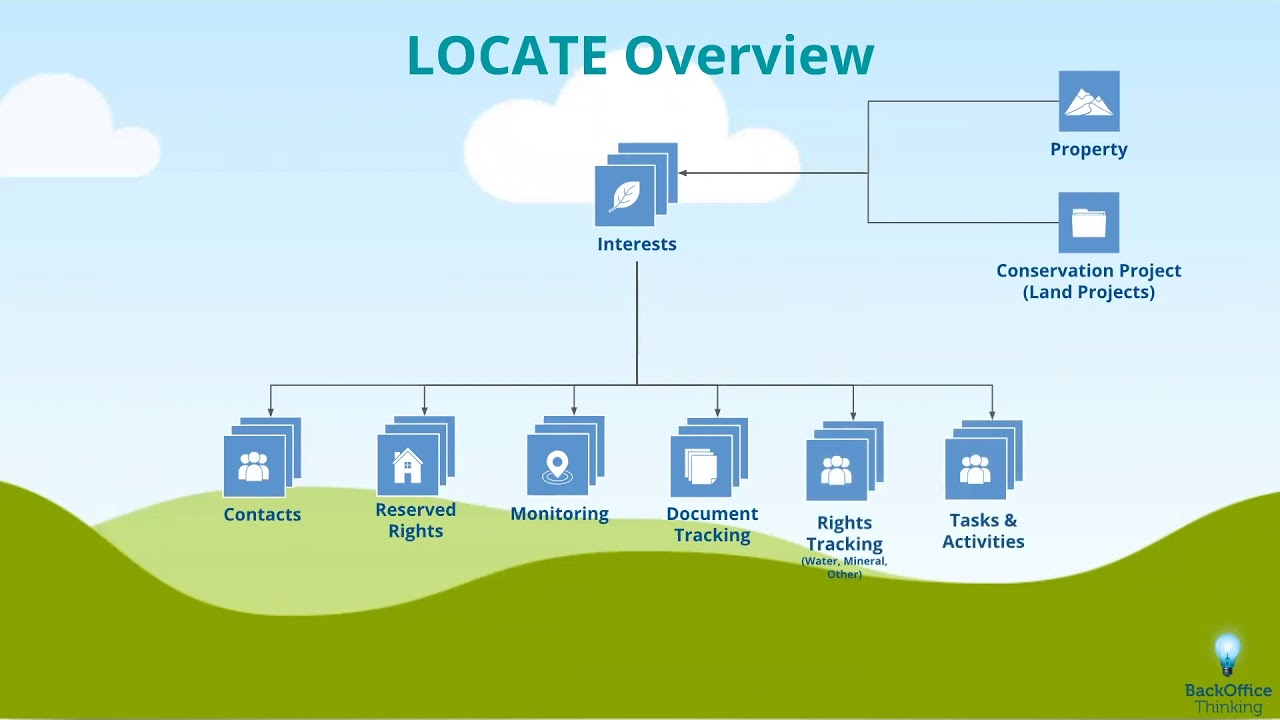 How LOCATE and Salesforce Work Together