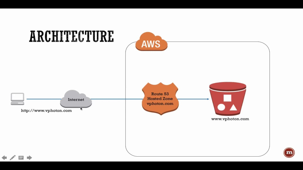 Aws - How To Host A Static Website In S3 With Godaddy