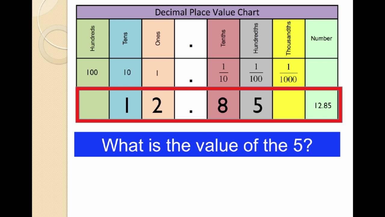 U4l7v1 place value and decimals youtube u4l7v1 place value and decimals nvjuhfo Images