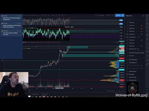 Daily Bitcoin Analysis 13/11/2020