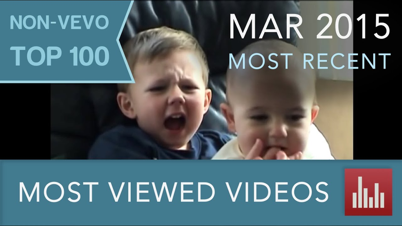 Youtube S 100 Most Viewed Non Vevo Videos Mar 2015 Youtube
