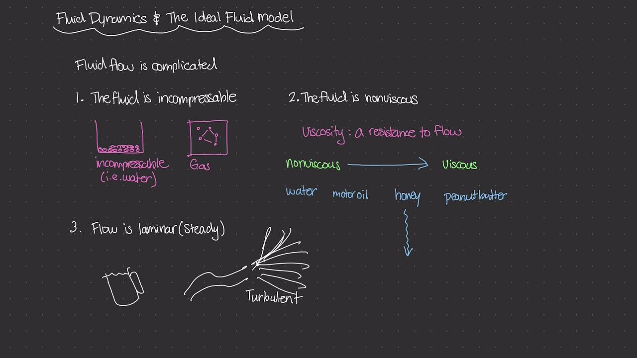 The Ideal Fluid Model [Physics of Fluid Mechanics #39]