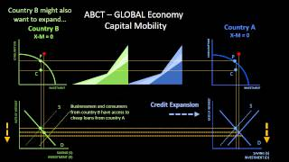 Austrian Business Cycle Theory in a Global Economy