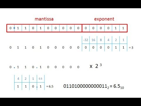 Binary 4 Floating Point Binary Fractions 1 Youtube