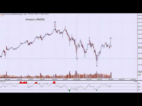 Technical Analysis of Stock Market | Resistance