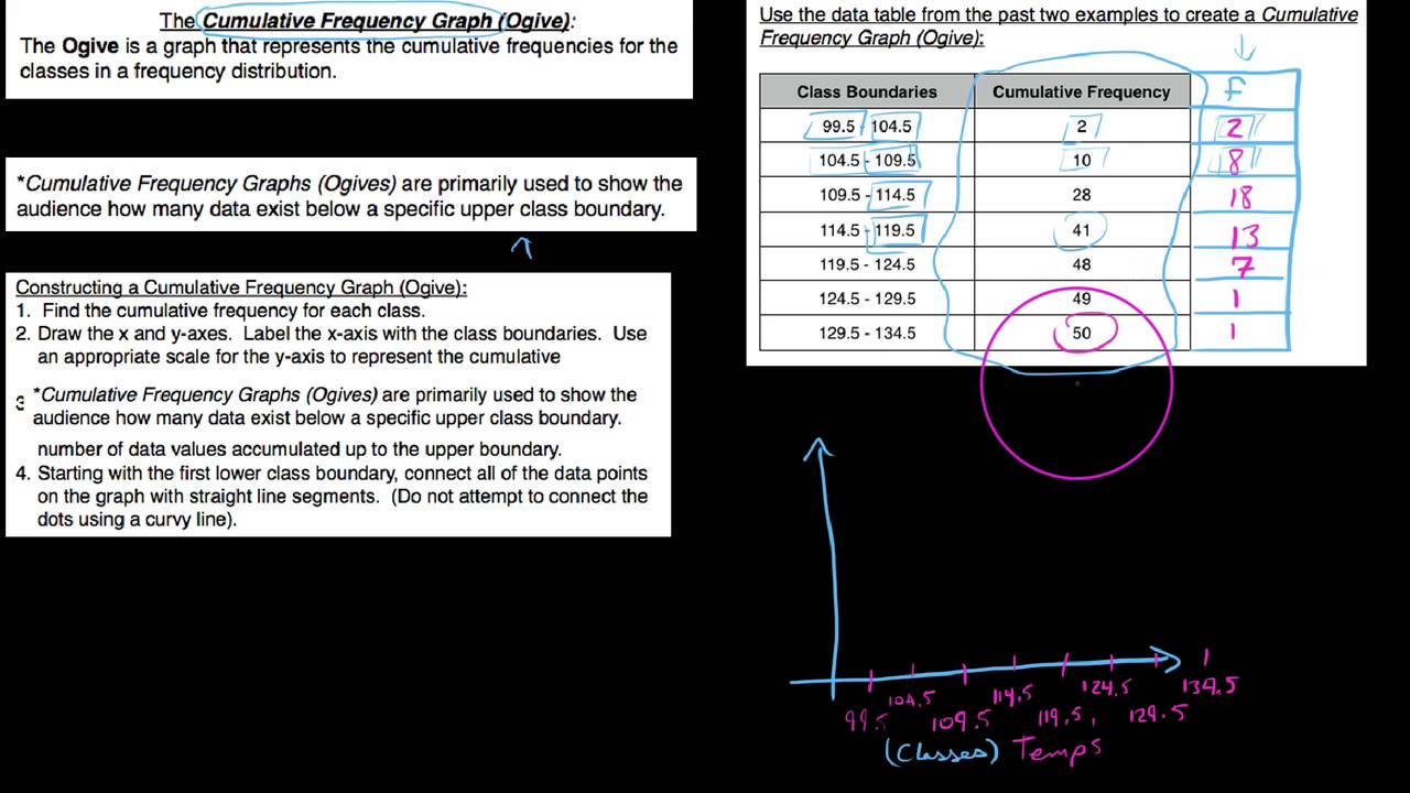 S, How To Construct A Cumulative Frequency Graph, Or Ogive
