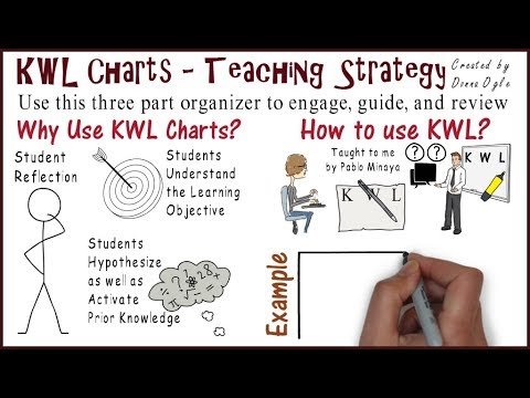 Kwl Chart Teaching Strategies   Youtube
