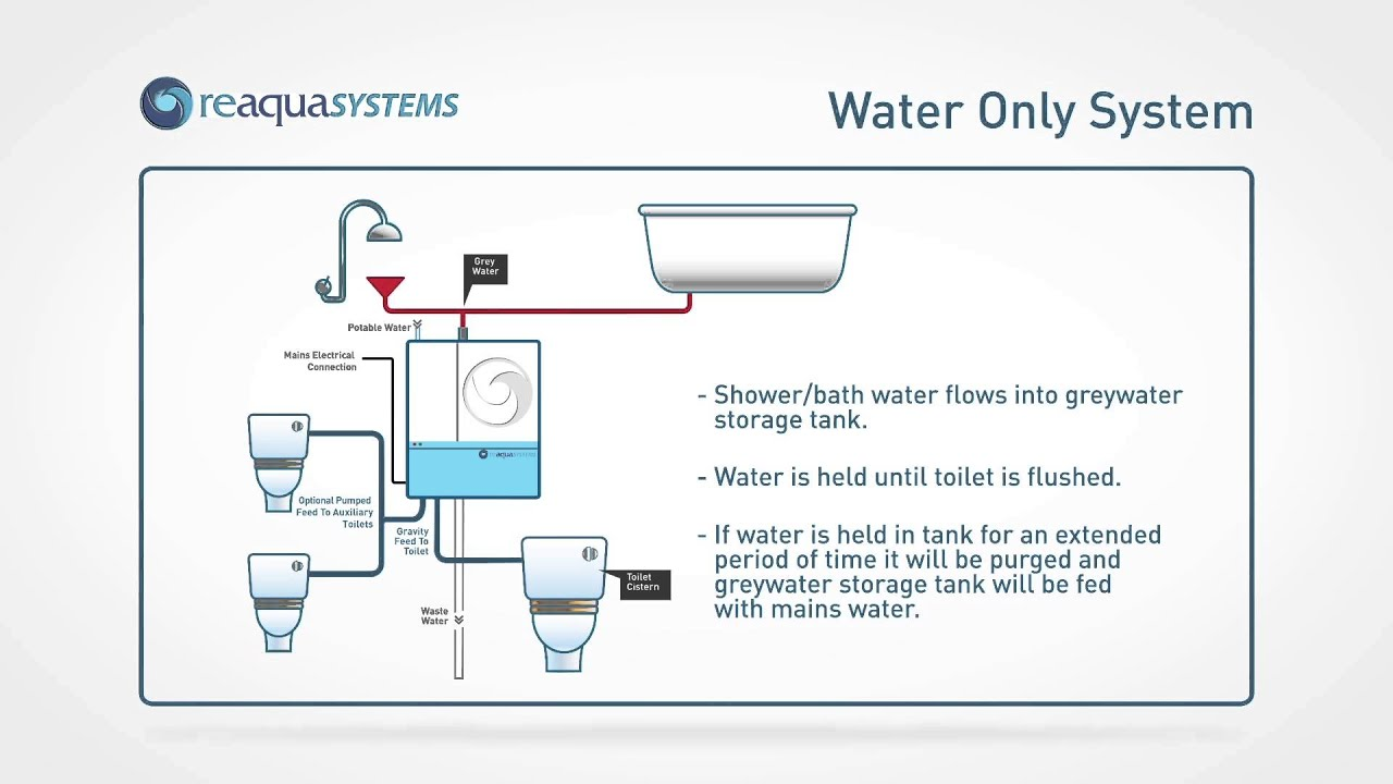 Greywater systems: can they really