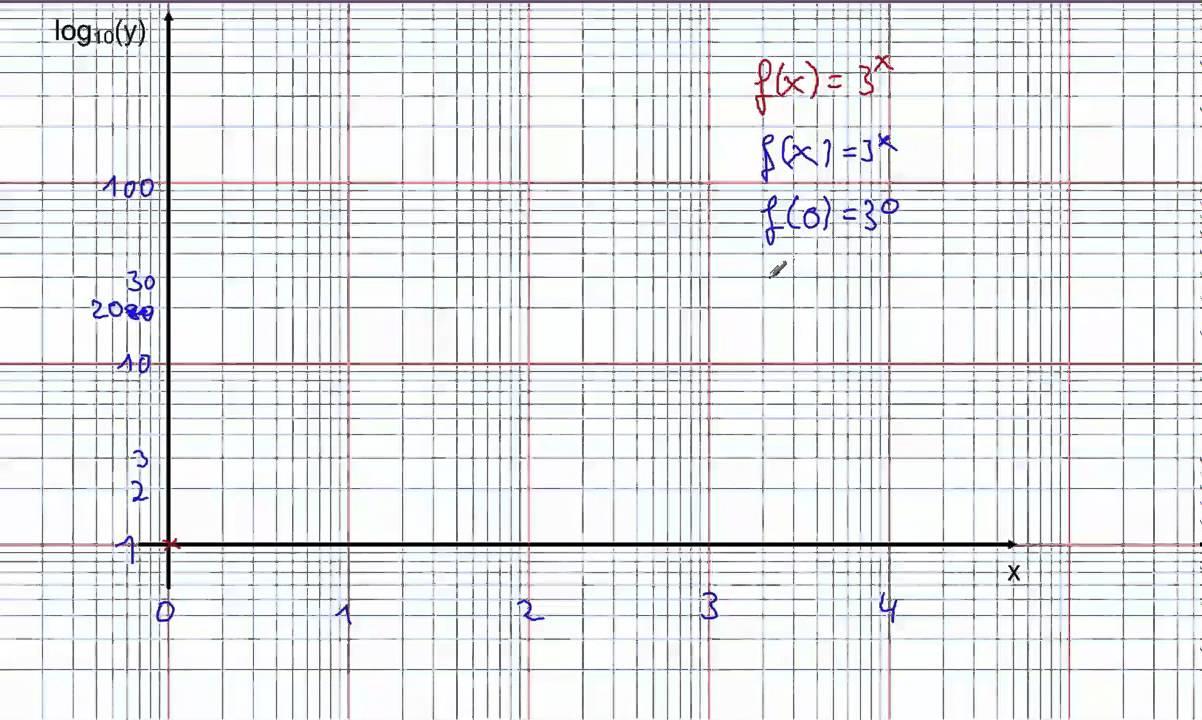 Logarithmisches Papier - YouTube