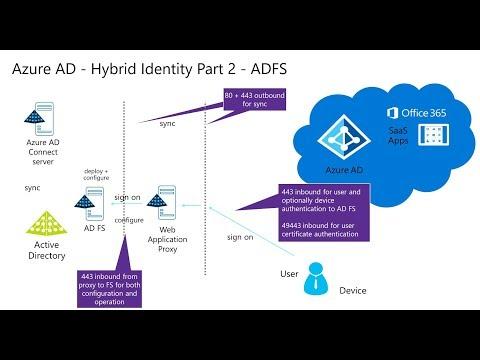 Azure AD - #3 - Azure ADFS