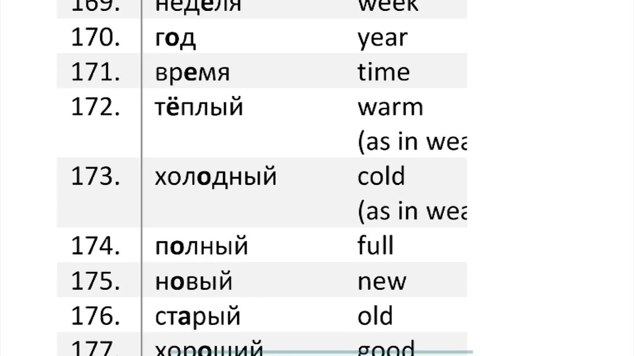 Learn russian fast pdf to word