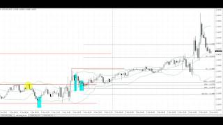 Make Money Fast Trading Forex on the 15 Minute Time Frame | USDCAD 15 Min Trade Dec 5,2014