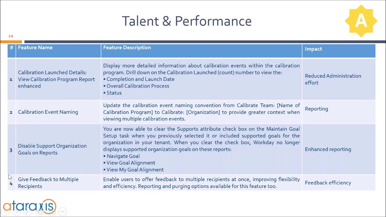 [Webinar] Workday 31 - Talent & Performance, Benefits, Learning,  Recruiting, Time Tracking (EN)