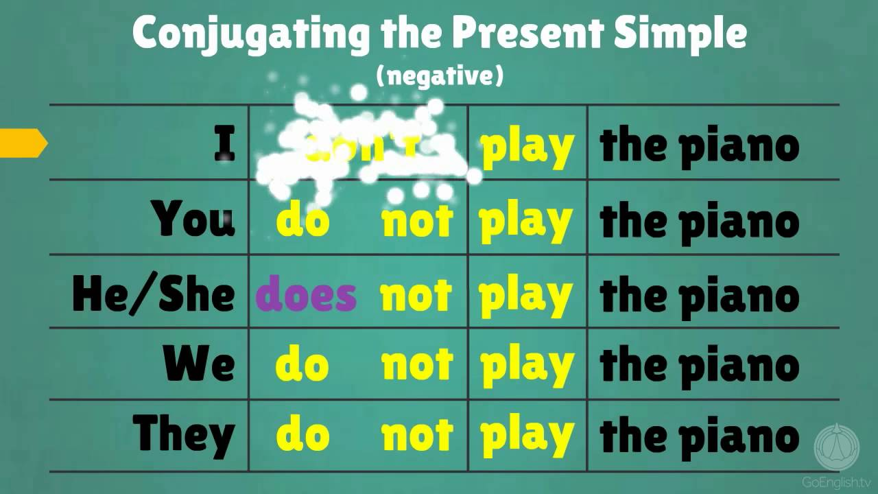 Forming the Present Simple tense in English - YouTube