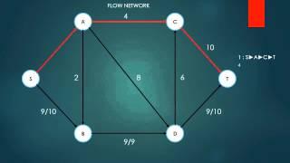 видео Алгоритм Эдмондса — Карпа