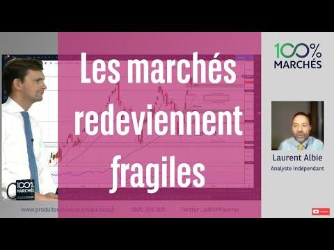 Les marchés redeviennent fragiles - 100% Marchés Daily - 26 Février 2021