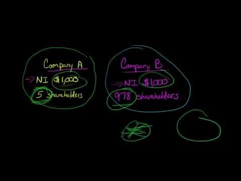 EPS (Earnings Per Share) explained