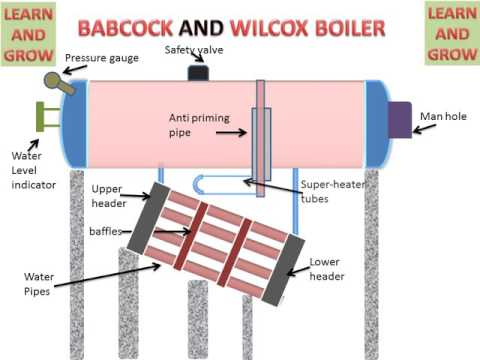 LEARN AND GROW !! BABCOCK AND WILCOX BOILER (EXPLAIN) !