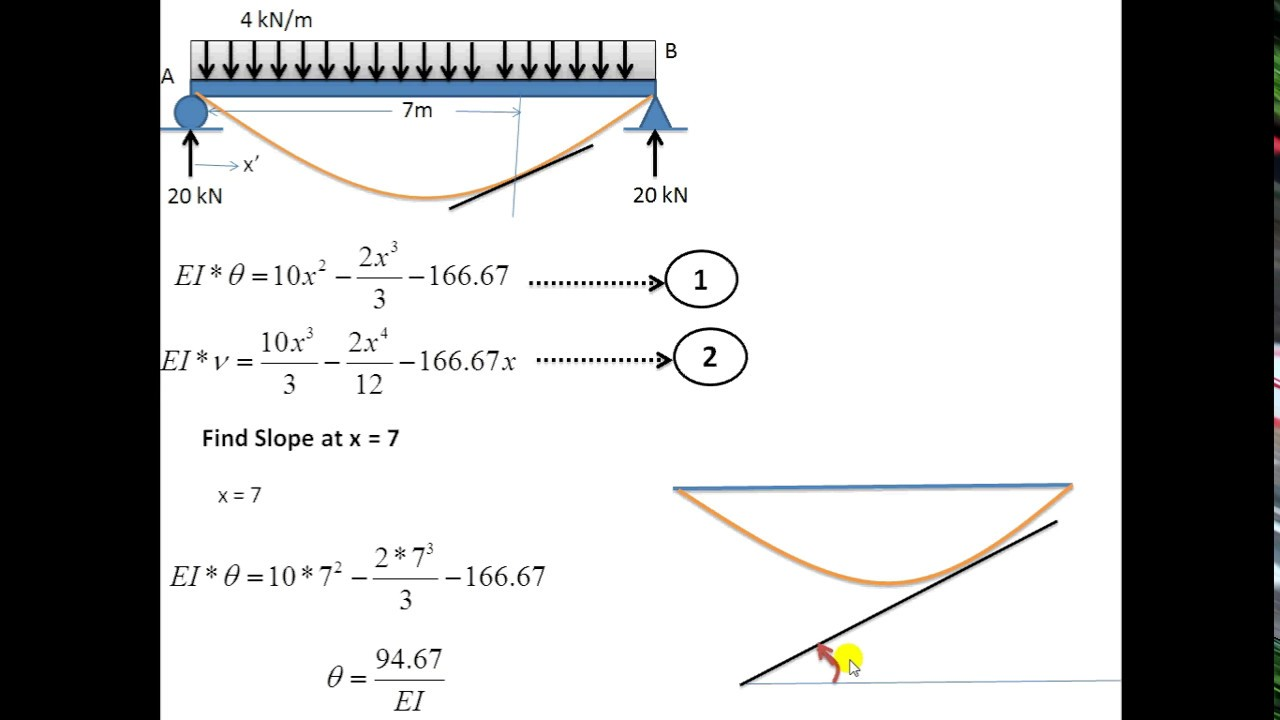 Deflection In Beam For Udl By Double Integration Method Youtube Shear Force Diagram