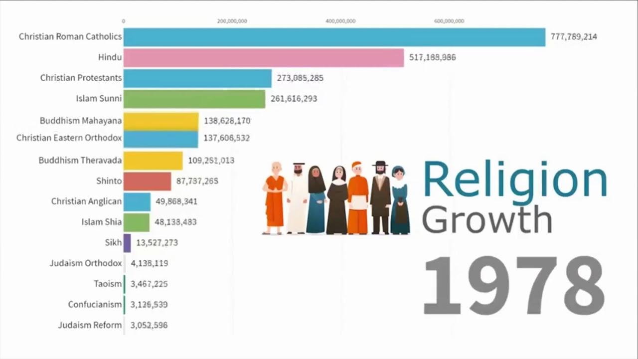 Αποτέλεσμα εικόνας για Religions growth stats - Στατιστικά του μεταβαλλόμενου μεγέθους των θρησκειών