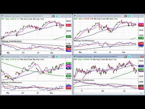 Market Outlook: Countries, Commodities and Sectors To Buy & Dump Now