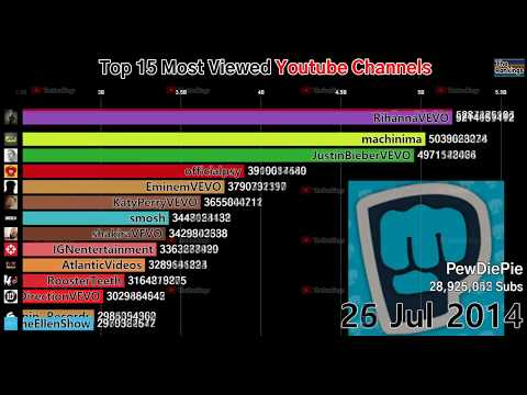 Top 15 Most Watched Youtube Channels (2012-2019)