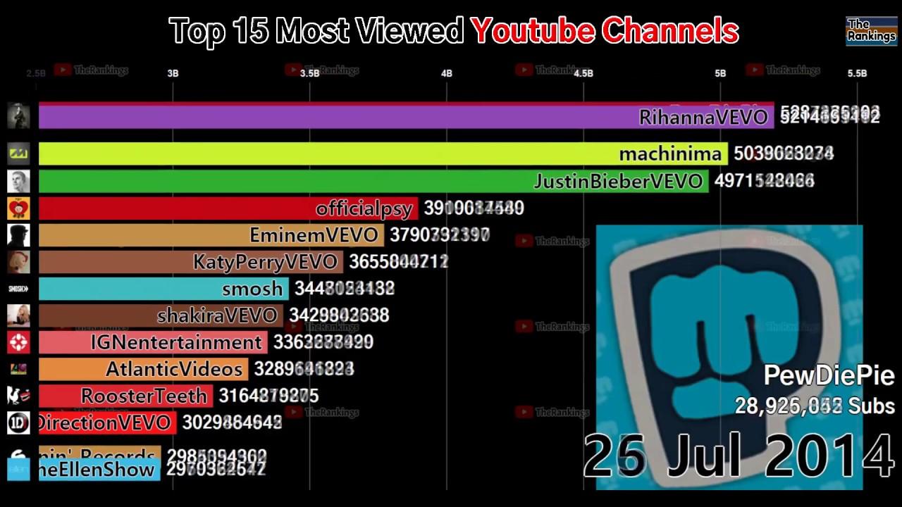 Top 15 Most Watched Youtube Channels 2012 2019 Youtube