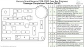 Fuse Box Location And Diagrams Mercury Grand Marquis 1998 2002 Youtube