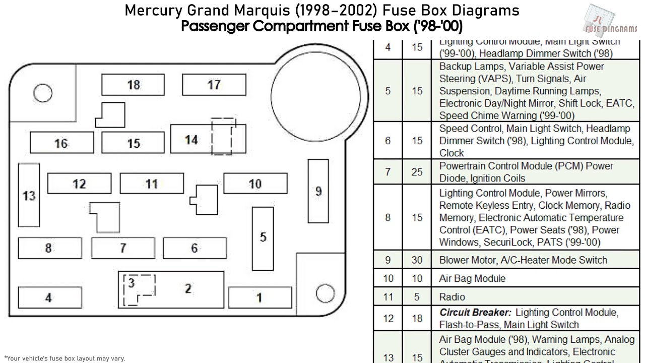 mercury grand marquis (1998-2002) fuse box diagrams - youtube  youtube