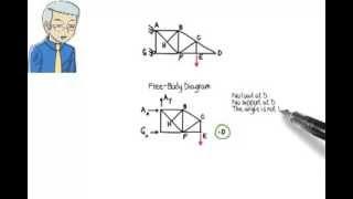 SA05: Truss Analysis: Zero-force Members