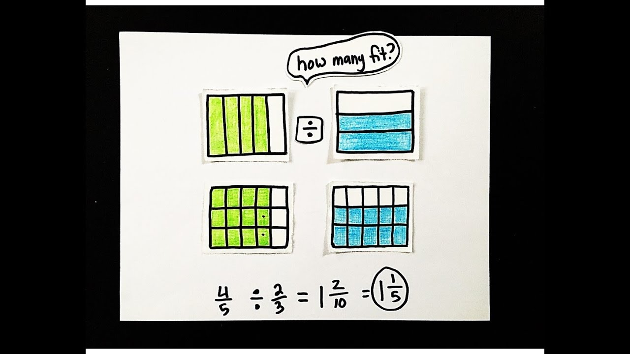 hight resolution of Scaffolded Math and Science: Dividing Fractions by Fractions using Visual  Models - 3 examples