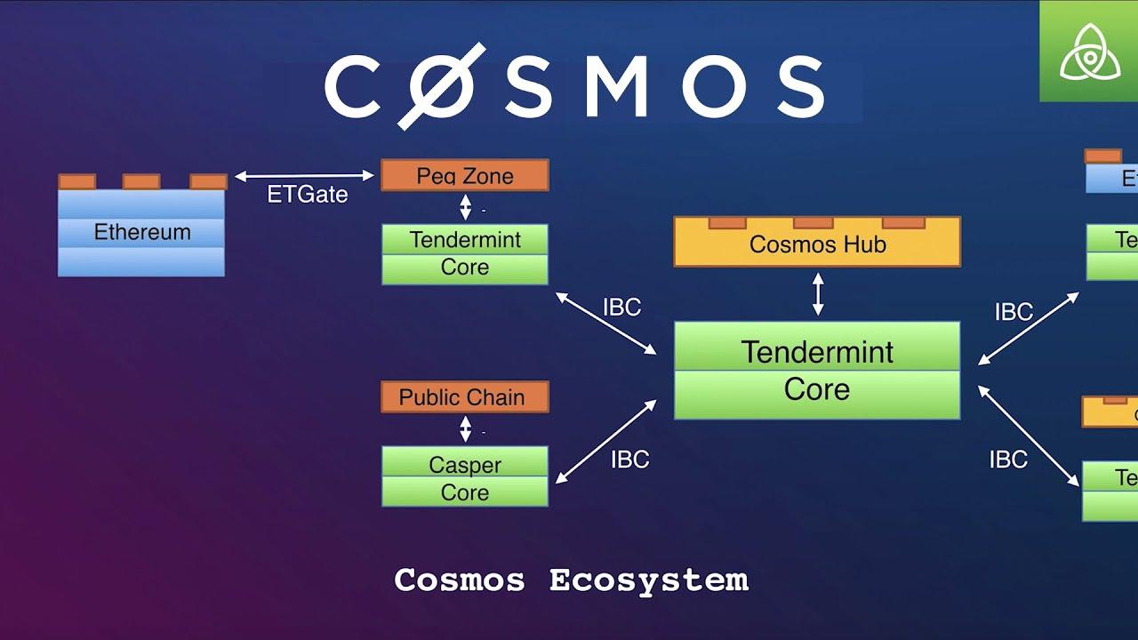 Was ist Cosmos Crypto fur verwendet?
