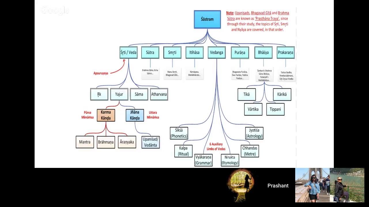 Mind-map / Summary - Introduction to Vaidika Dharma and