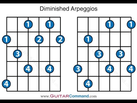The Diminished Scale or b3ths in Flamenco (on V7b9 chords) Guitar lesson by Ruben Diaz CFG Spain