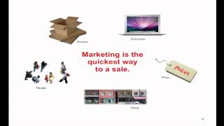 Online Marketing Concepts