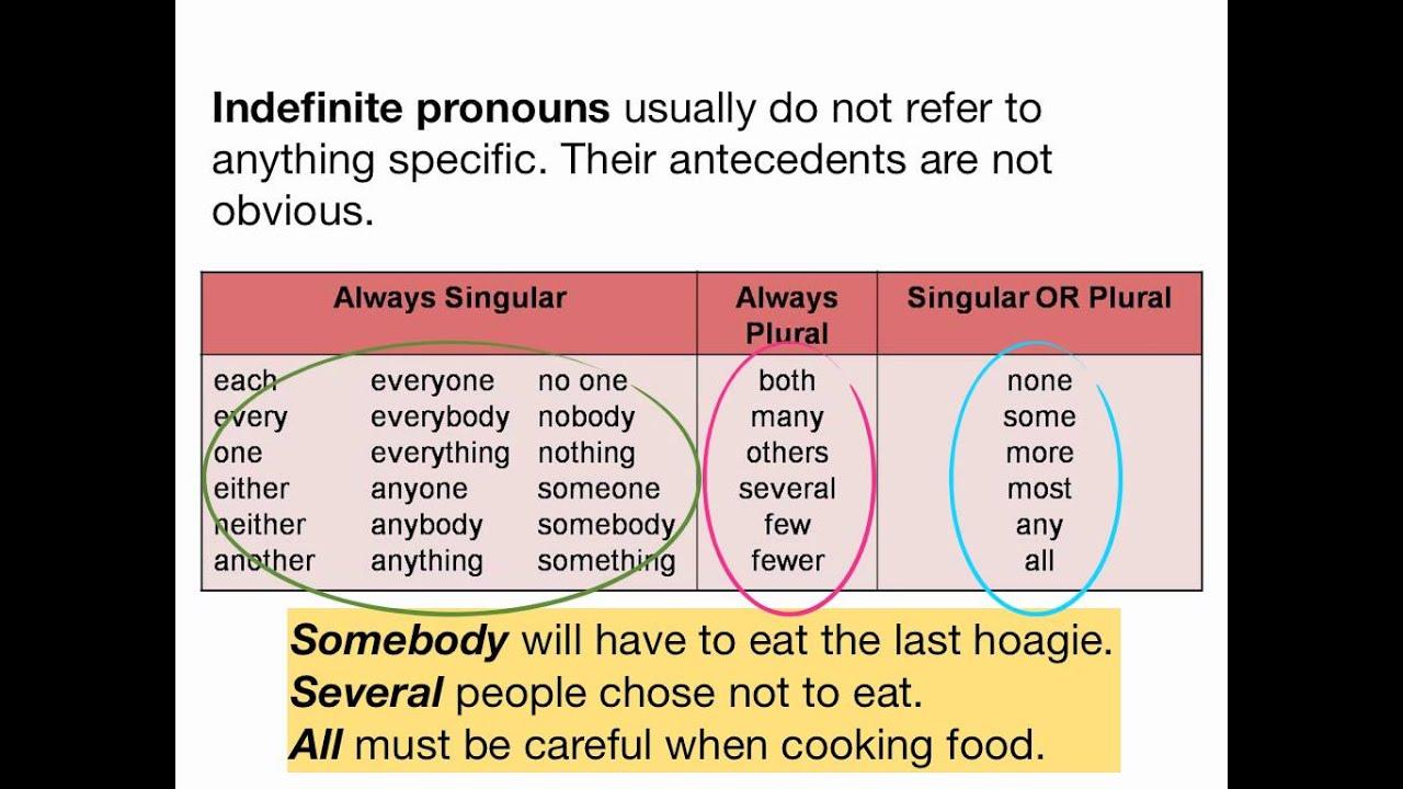 Reflexive Pronouns - YouTube