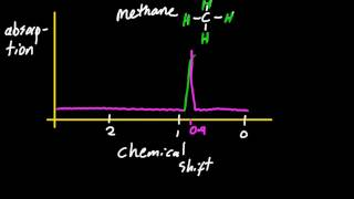 11 3 deduce the structure of a compound given information from 1h nmr spectrum sl ib chemistry