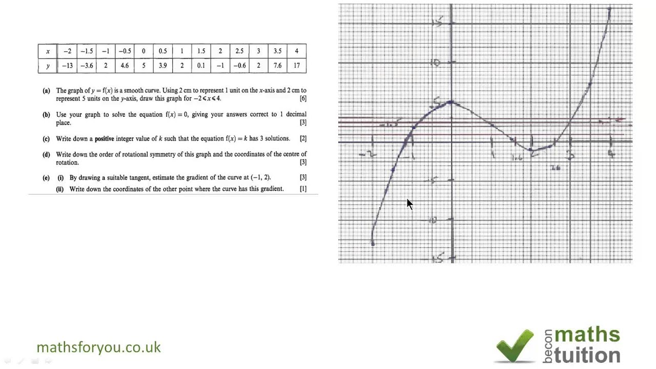 Graphing From Given Coordinates Igcse Question