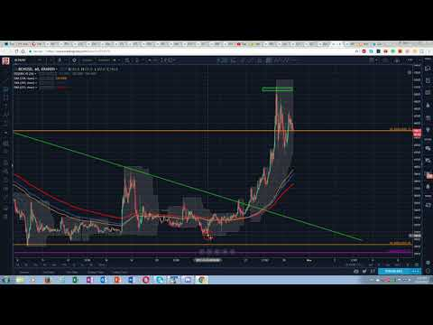 Bitcoin Cash To USD Technical Analysis