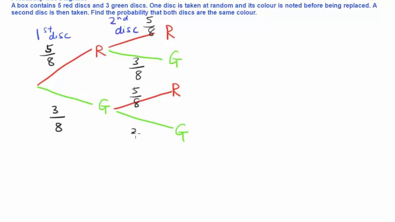Probability tree diagrams how to solve probability problems using probability tree diagrams how to solve probability problems using tree diagrams ccuart Image collections