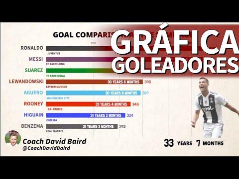 ¿Quién es el mejor goleador del mundo? La gráfica definitiva que se ha hecho viral| Diario AS