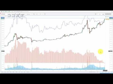 Winklevoss Bitcoin ETF May Approve (2017/02/23)