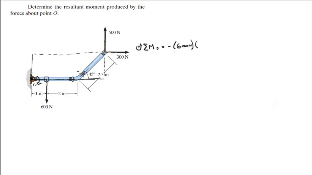 Determine The Resultant Moment Produced By Forces About Point O External That Act On An Object As A Result Of Its