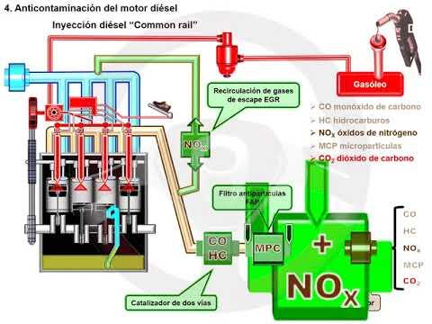 CO2 en motores de gasolina y diésel (4/7)