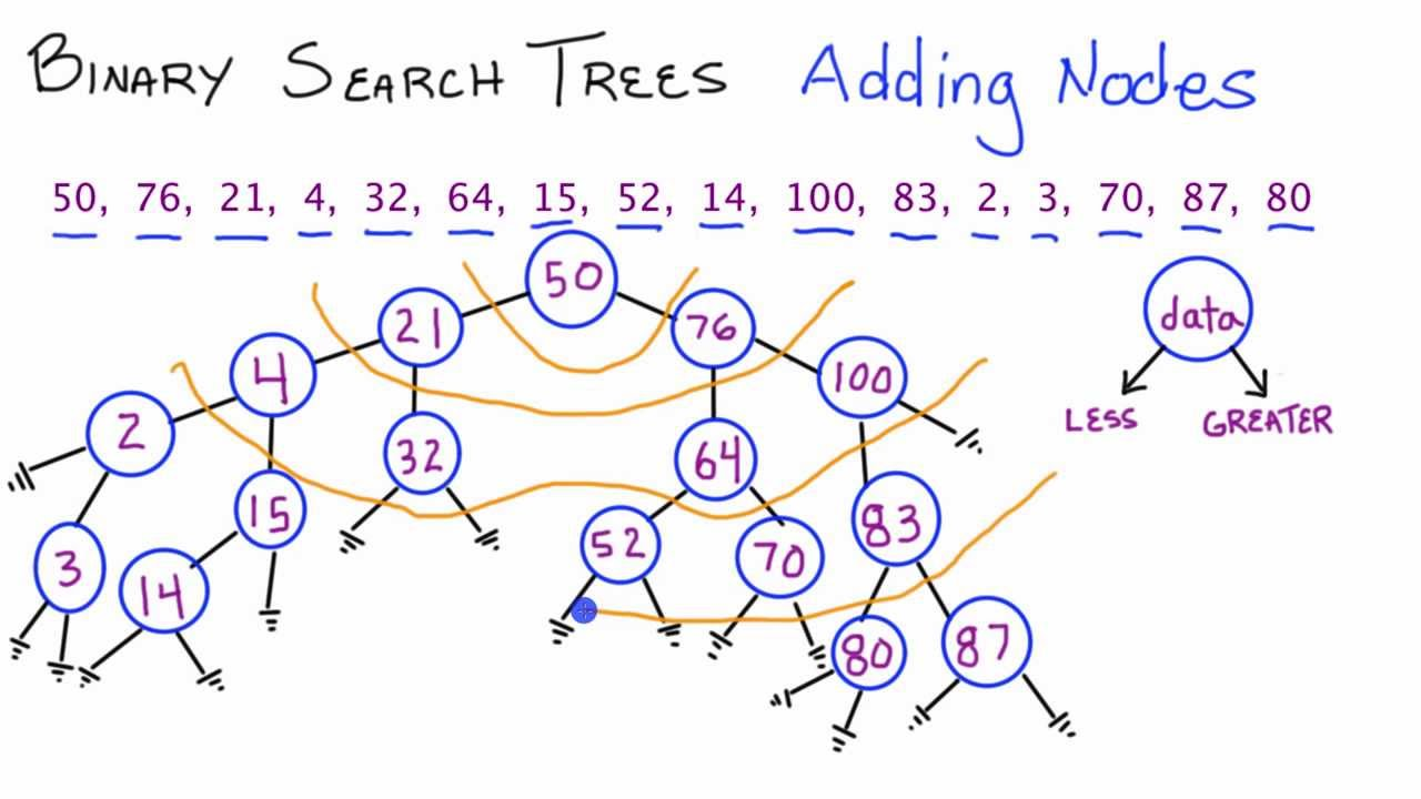 Binary Search Trees - Princeton University Computer Science