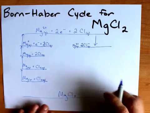 Born-Haber Cycle For MgCl2, Magnesium Chloride