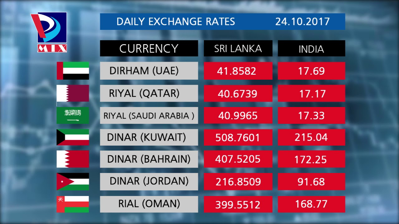 Currency Rates Of Sri Lanka India