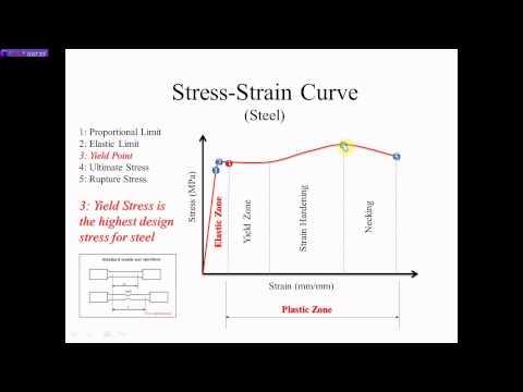 Steel Stress Strain Curve (Nazeer A. Khan)