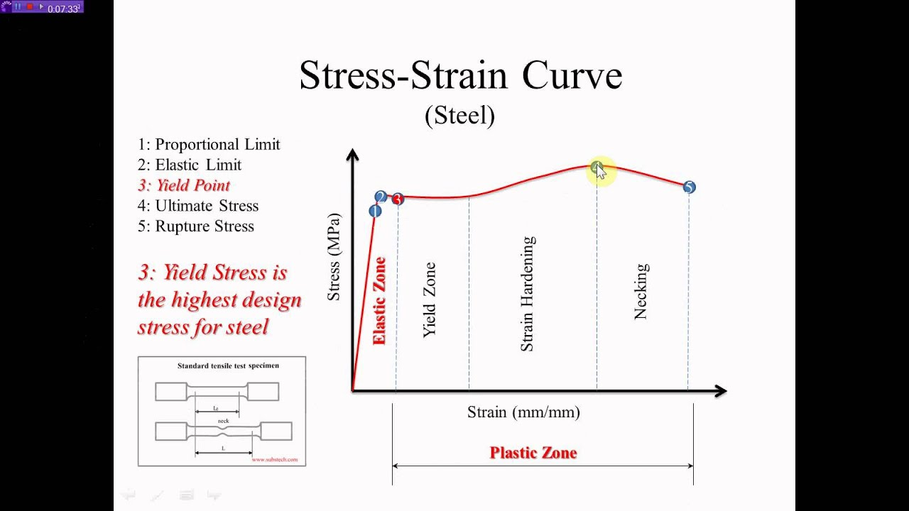 steel stress strain curve nazeer a khan youtube rh youtube com stress strain curve steel stress strain diagram steel
