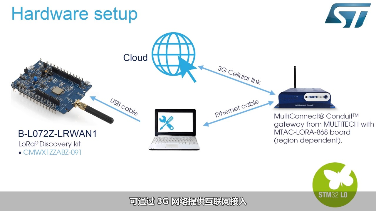 STM32和LoRaWAN协议入门指南